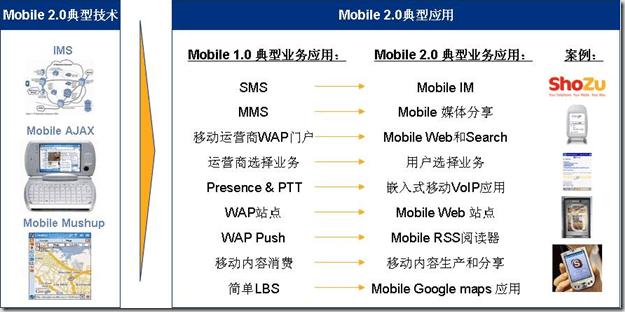 Mobile 2.0典型应用