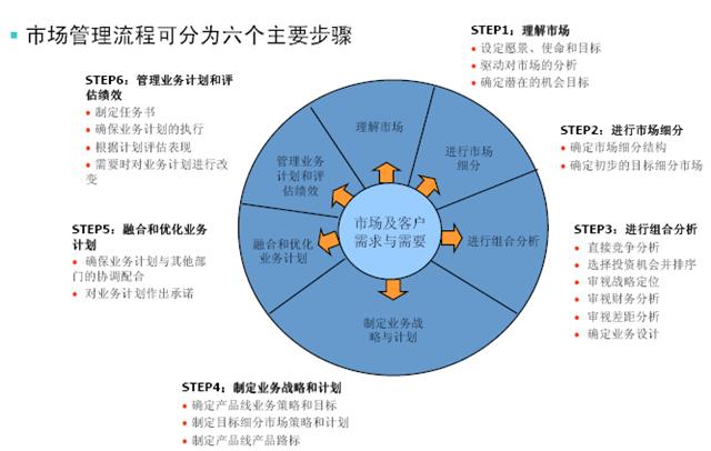 产品管理,需求管理,洞察市场,市场管理流程,标杆分析法,产业链分析,产品战略