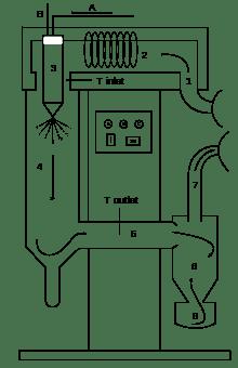 machine cafe grain