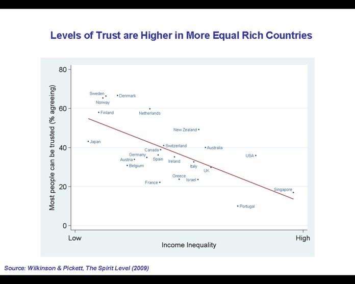 רמות אמון גבוהות יותר במדינות שיוויוניות יותר - ויקיפדיה