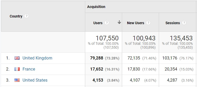 Google Analytics Oct 15 - Dec 15 2019.