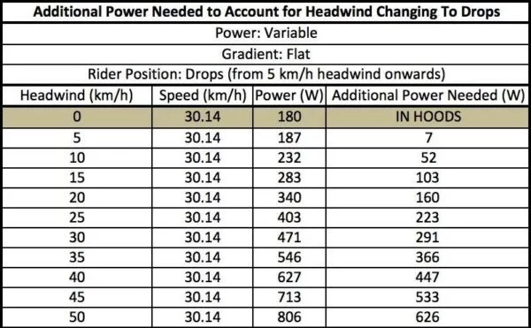 Additional Power Needed To Account For Headwind When Changing To Drops 600x371 - How Much Difference Does A Headwind Make When Cycling?
