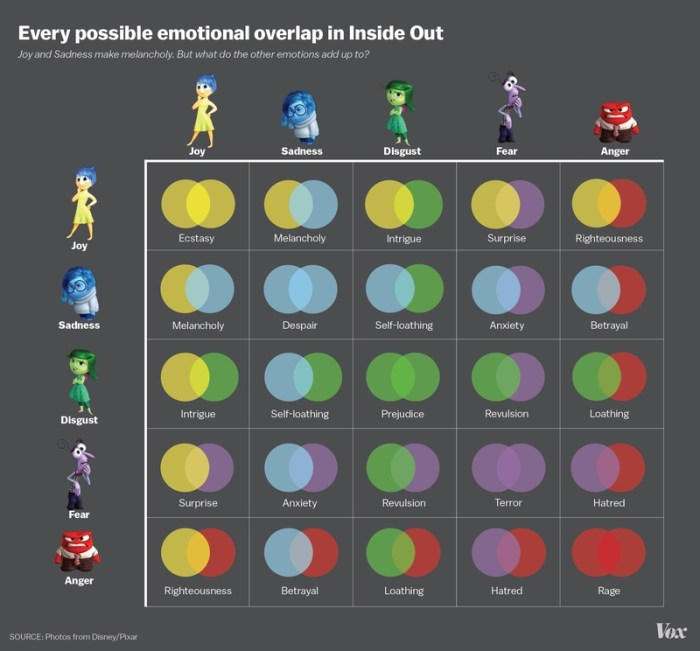 Vox inside out emotion graph