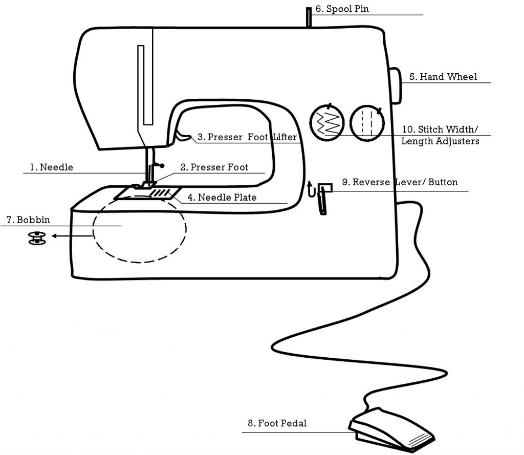Sewing Machine Worksheets