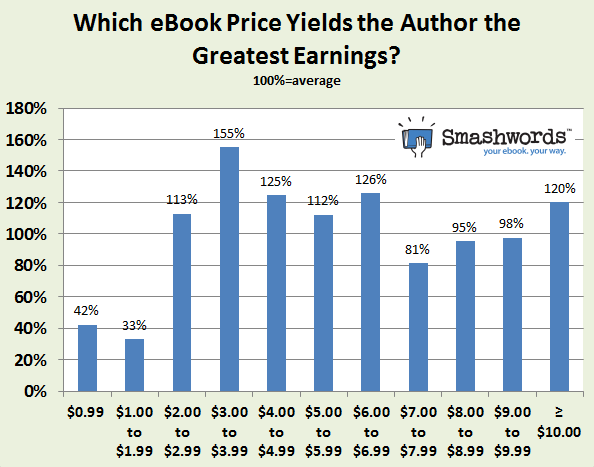 What's the best price for a self-published ebook? $3.99, Smashwords research suggests