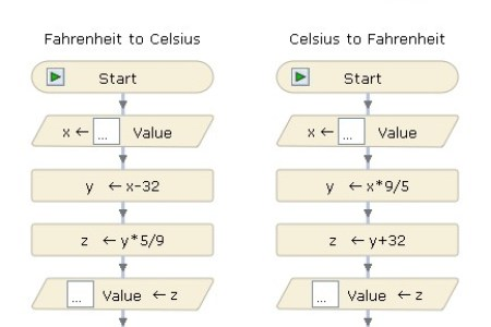 How To Convert Fahrenheit To Celsius Path Decorations Pictures