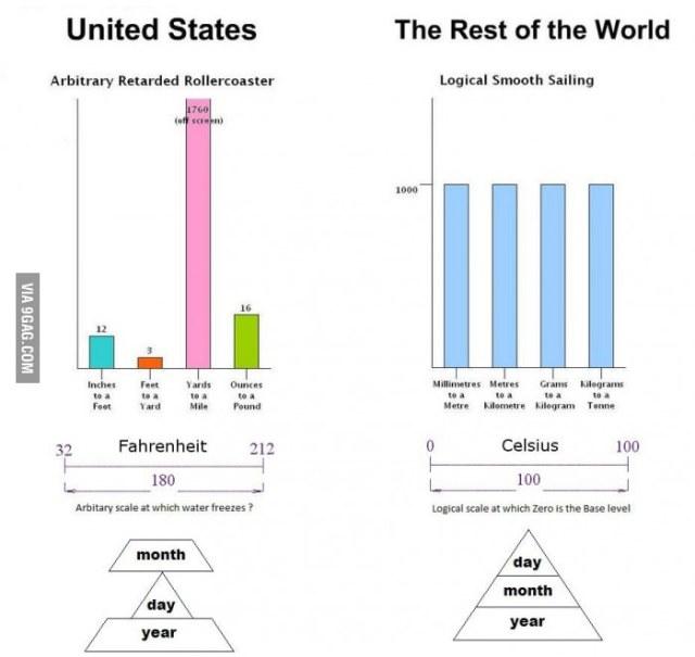 Fecha en USA vs Fecha en UK
