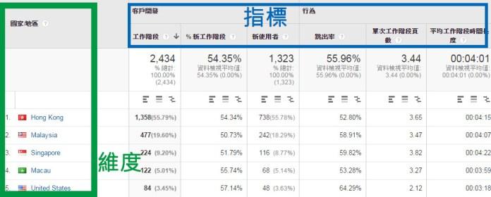Google Analytics- 維度與指標