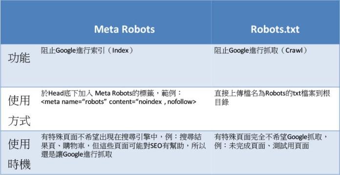 meta robots vs robots.txt