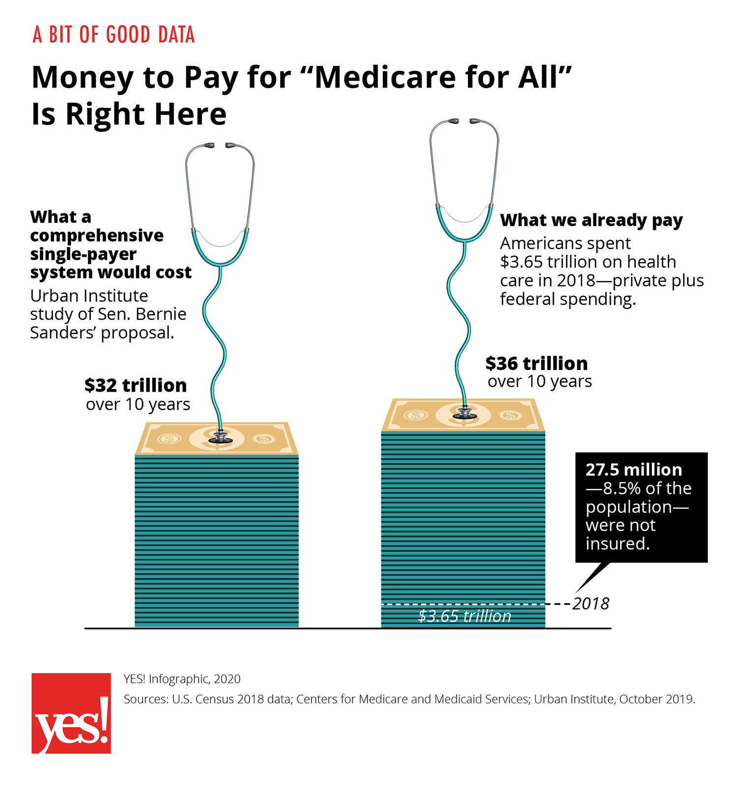 Infographic: Medicare for All