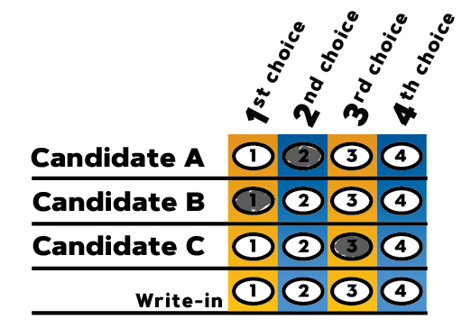 Sample Ranked Choice Voting ballot showing how Ranked Choice Voting works