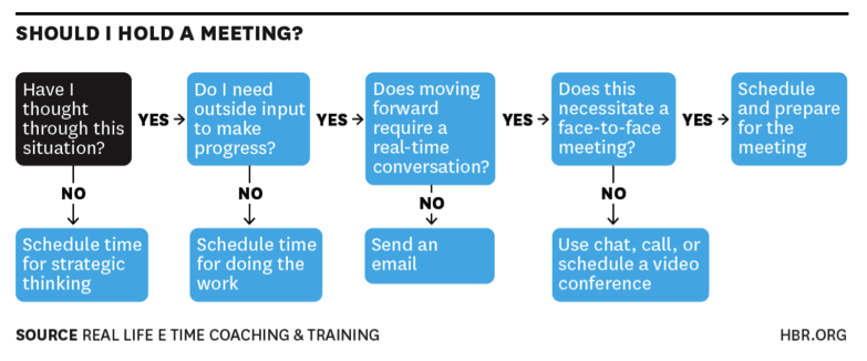 decision tree meeting