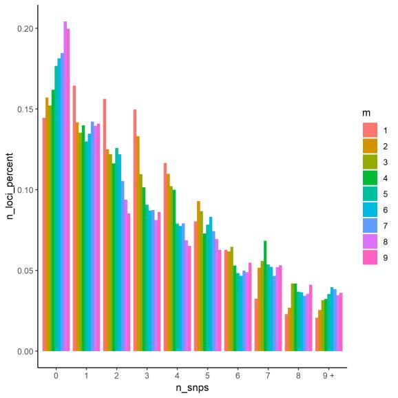 Histogram of number of SNPs per locus
