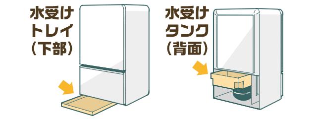 【引越し1週間前~】冷蔵庫のタイプを確認