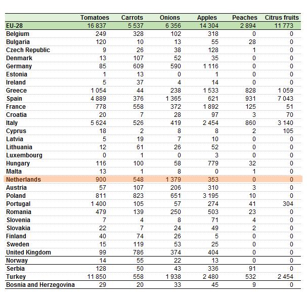 ヨーロッパの野菜とフルーツ生産量(1000トン)【2014年】編集