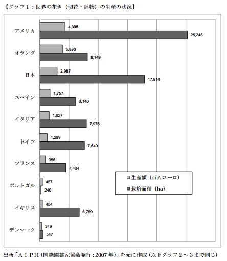 世界の花きの生産額ランキング【2007】