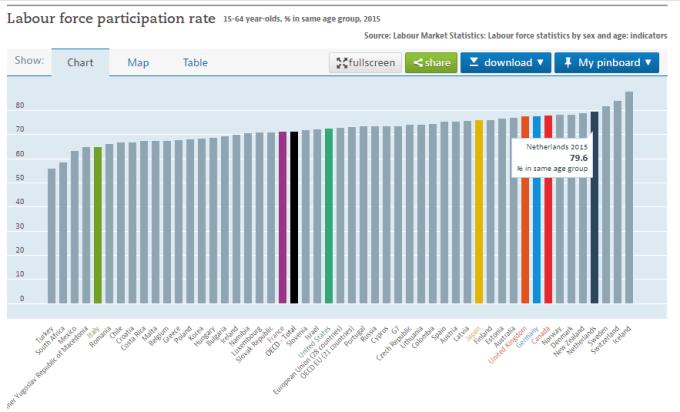 各国の労働参加率2015