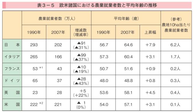 日本とその他主要国の農業就業者数と平均年齢を示した表、1990年と2007年