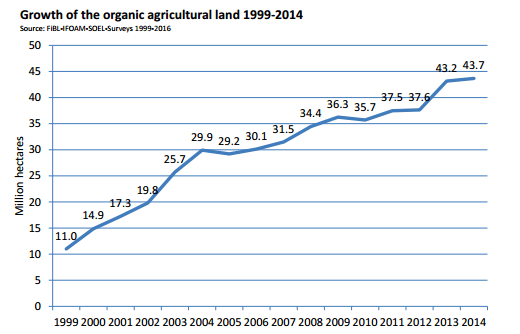世界の有機農地の規模の推移(1999-2014)by FiBL-World of Organic Agriculture.png