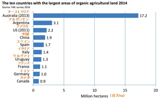 有機農地の規模トップ10の国(2014) 編集by FiBL-World of Organic Agriculture