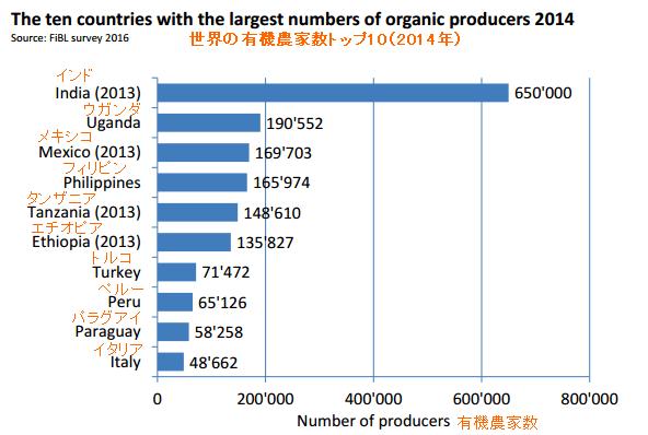 有機農家トップ10 編集 by FiBL-World of Organic Agriculture.png