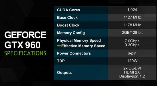 GTX 960 Performance