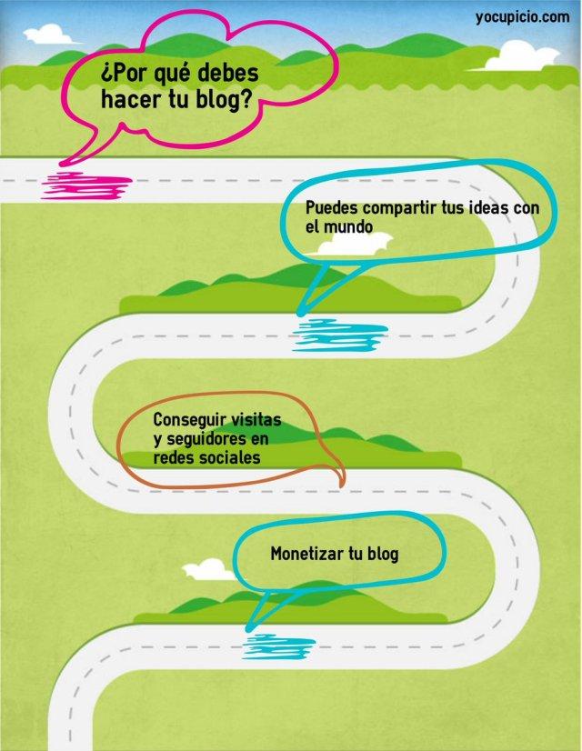 Por qué necesito un blog o una web
