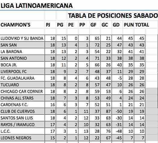 Tabla de posiciones Liga Latinoamericana