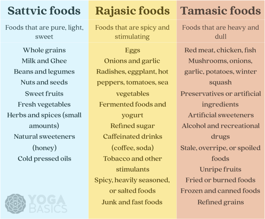 sattvic foods infographic