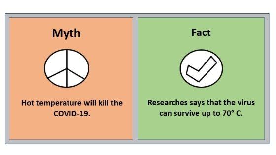 Myth 7 Hot temperature will kill the COVID-19.