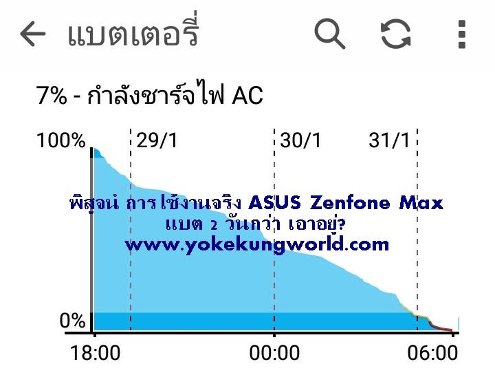 พิสูจน์ ใช้งานจริง Asus Zenfone Max ZC550KL สมาร์ทโฟนแบตโคตรอึด 5000mAh 2 วันครึ่ง เอาอยู่!