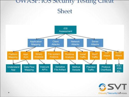 Sheet OWASP iOS security testing cheat sheet