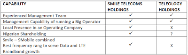 smile and Teleology holdings