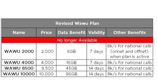 See The New NTEL WAWU Data Plan Bundles – Old Wawu Plans Discontinued 4