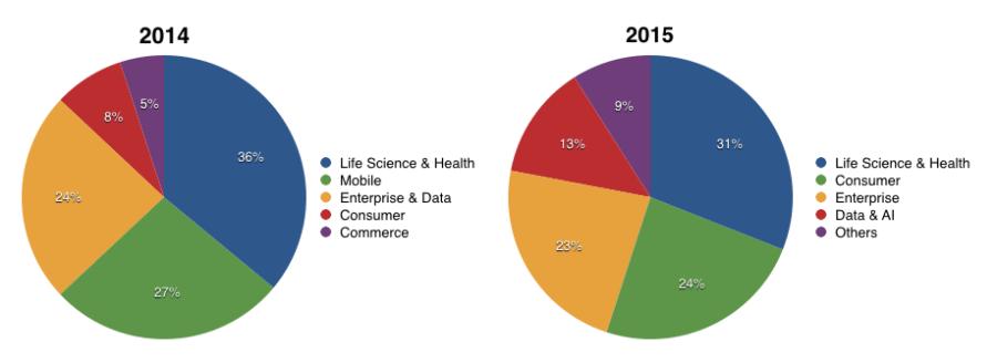 google ventures 2015-2015
