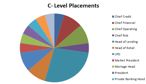C Level Placements