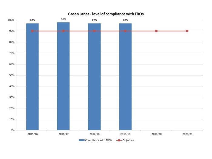 npmp-b10-green-lanes-compliance
