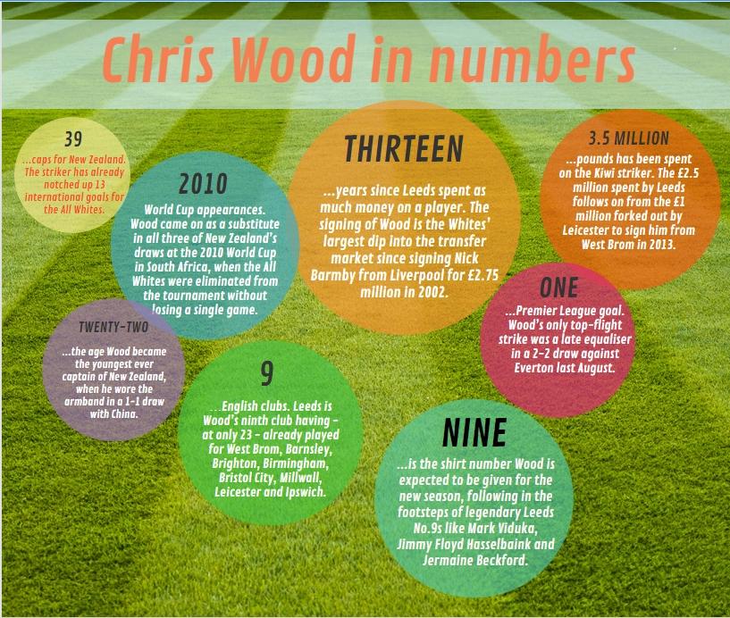 Chris Wood in numbers