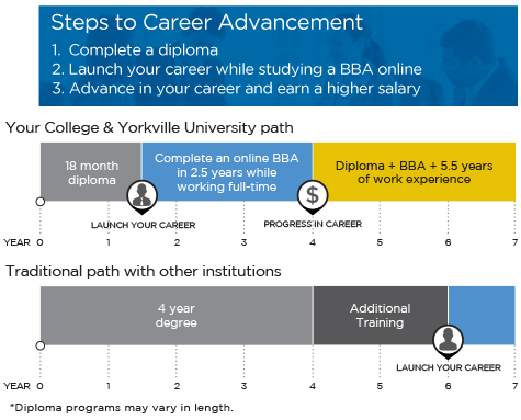 YU diploma to degree pathway