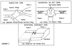 "Yosemite Nature Notes 47(3) (1978), ""Plate Tectonics and"