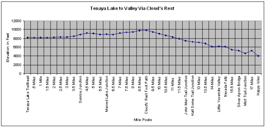 Tenaya to Valley Topo