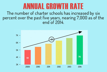 Image result for Charter Schools
