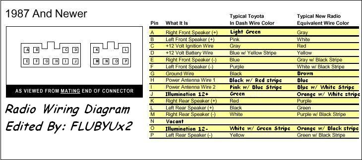89952 aftermarket gauge wiring question 87_stereo_wiring?resized665%2C294 toyota radio wiring diagram efcaviation com toyota car stereo wiring diagram at readyjetset.co