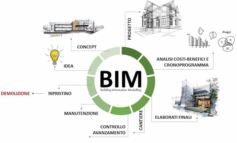 bim- progettazione