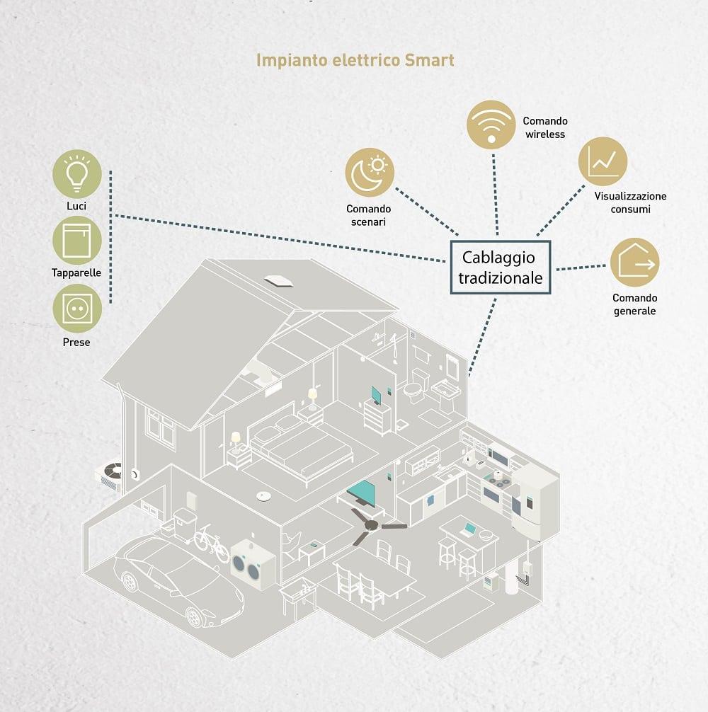bticino casa smart impianto elettrico