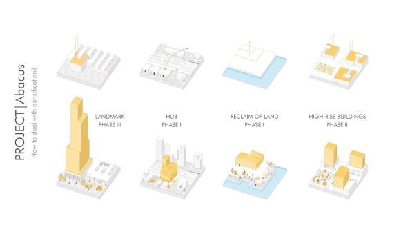 Azioni in relazione alla densificazione del costruito