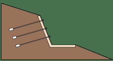 Applicazione per muri di sostegno, fronti di scavo e argini