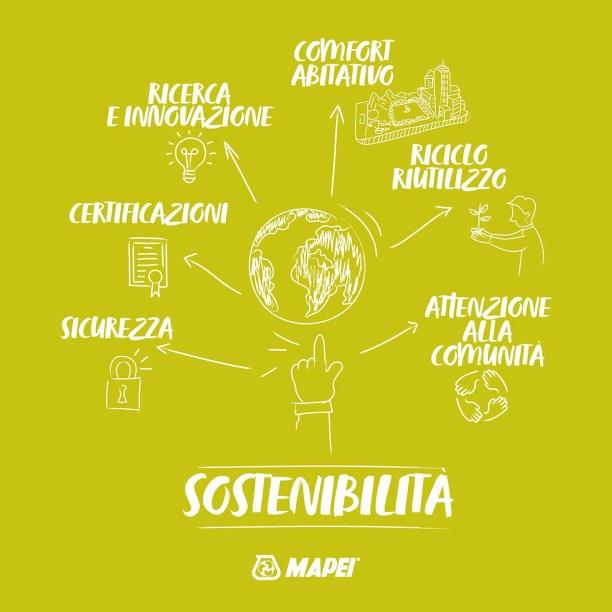 Sostenibilità_Mapei