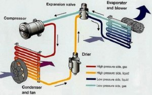 How to Replace a Car AC Compressor  YouFixCars