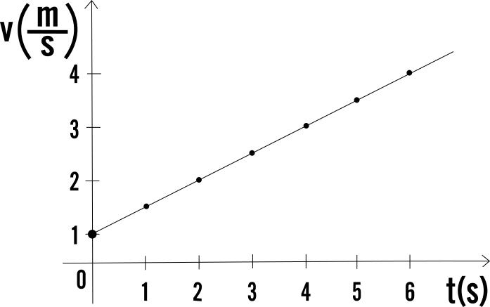 Grafico Velocità Tempo Per Il Moto Uniformemente Accelerato